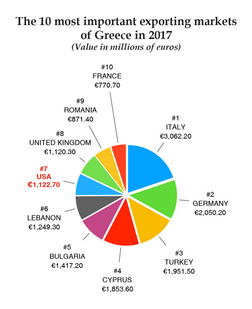 The top 10 markets of Greek exports in 2017