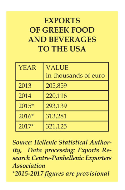 Exports of Greek food and beverages to the USA.