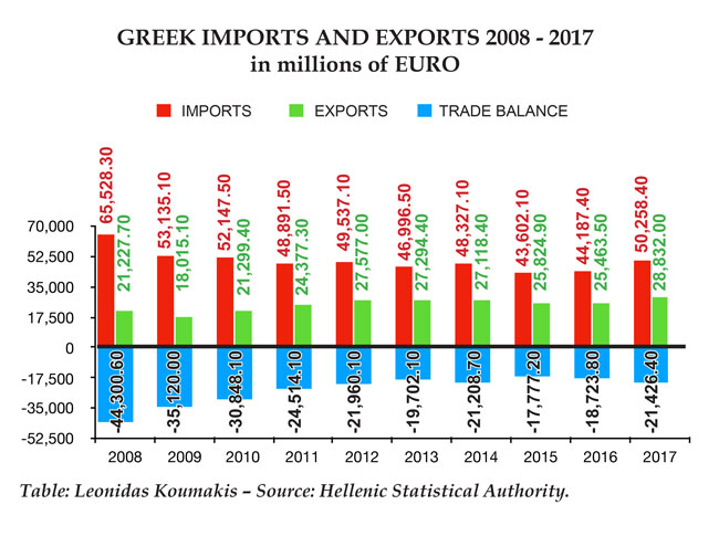 Greek Imports and Exports, 2008-2017