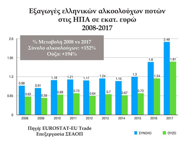 Εξαγωγές ούζου και ελληνικών αλκοολούχων ποτών στις ΗΠΑ 2008-2017