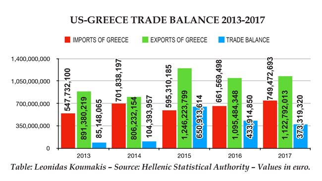 US-Greece trade balance 2013-2017